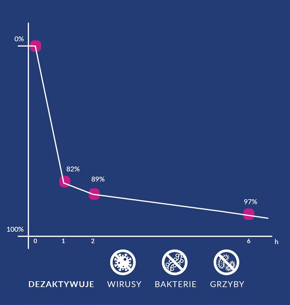 wykres skuteczności aseptora
